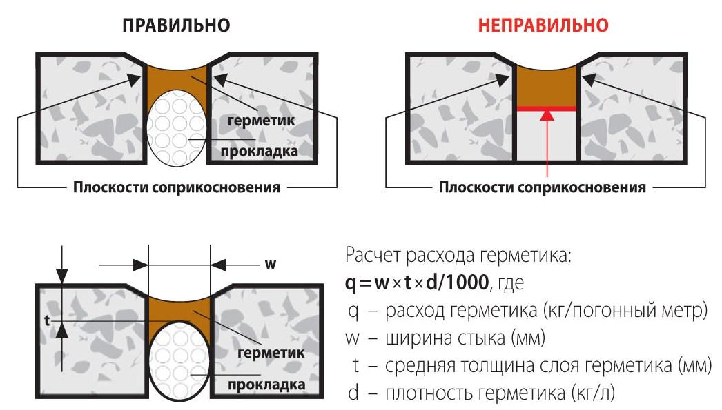 Гидроизоляция бетонных швов тольятти мастика резино битумная обнинскоргсинт